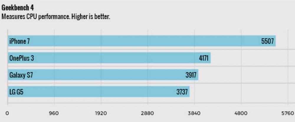 Iphone 7 là điện thoại nhanh nhất thế giới hiện nay - 2
