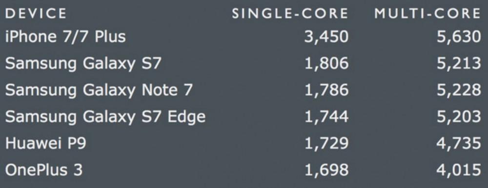 Iphone 7 là điện thoại nhanh nhất thế giới hiện nay - 3